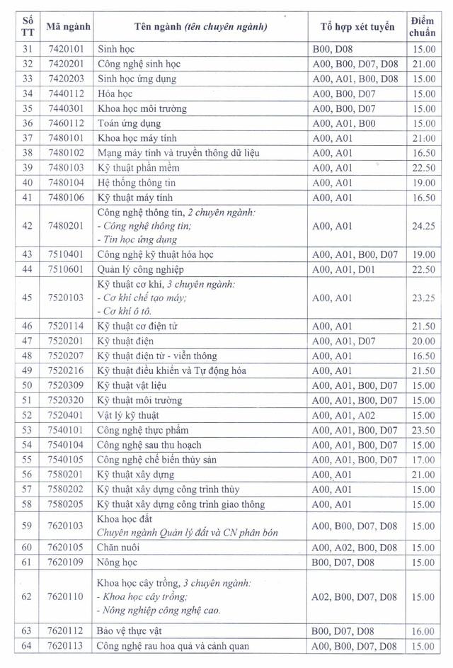 Trường Đại học Cần Thơ công bố điểm chuẩn, nhiều ngành ở mức 15 điểm - Ảnh 2.