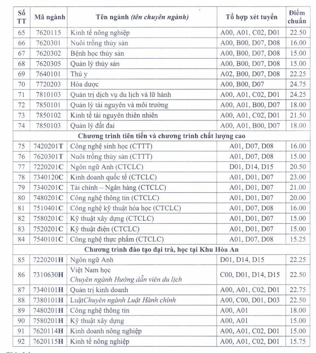 Trường Đại học Cần Thơ công bố điểm chuẩn, nhiều ngành ở mức 15 điểm - Ảnh 3.