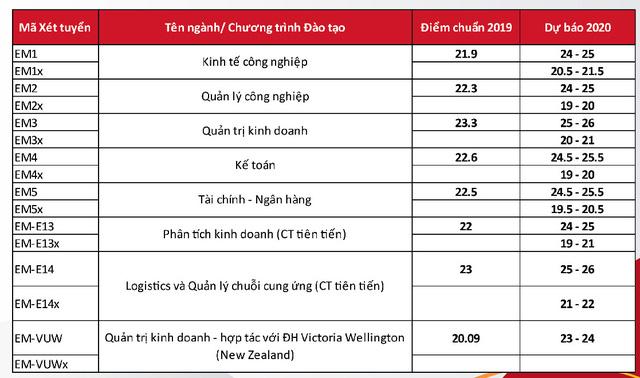 Điểm chuẩn trúng tuyển vào trường ĐH Bách khoa Hà Nội năm 2020 tăng bao nhiêu? - Ảnh 2.