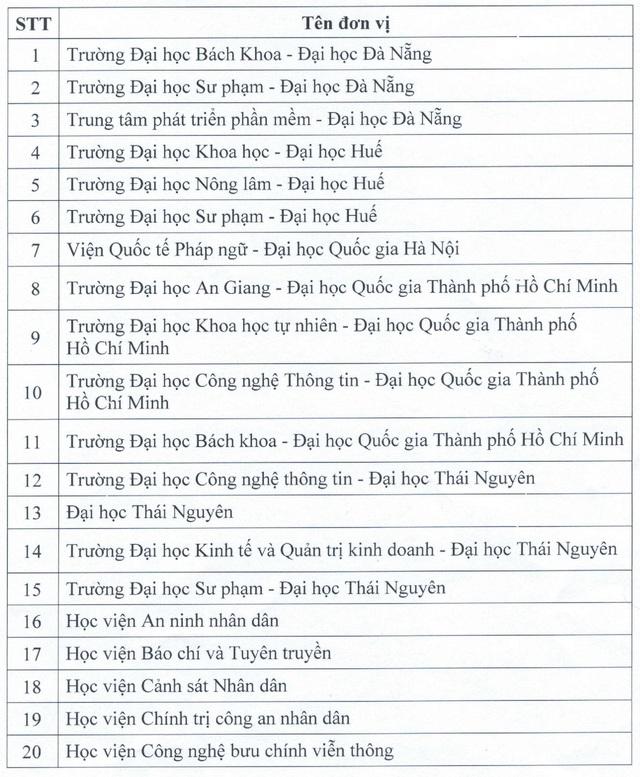 Danh sách chi tiết nhất các đơn vị được tổ chức thi và cấp chứng chỉ ngoại ngữ 6 bậc, tin học - Ảnh 1.