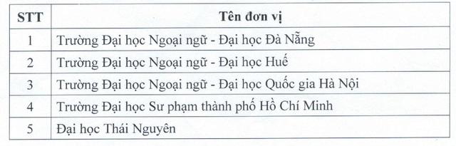 Danh sách chi tiết nhất các đơn vị được tổ chức thi và cấp chứng chỉ ngoại ngữ 6 bậc, tin học - Ảnh 7.