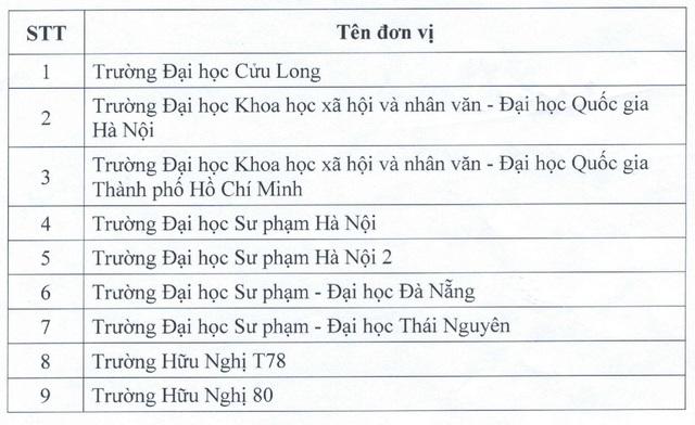 Danh sách chi tiết nhất các đơn vị được tổ chức thi và cấp chứng chỉ ngoại ngữ 6 bậc, tin học - Ảnh 8.