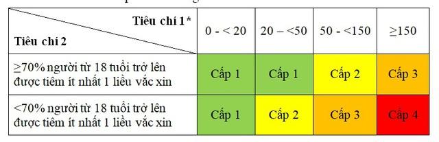 Bộ Y tế hướng dẫn tạm thời các tiêu chí đánh giá cấp độ dịch COVID-19 - Ảnh 2.
