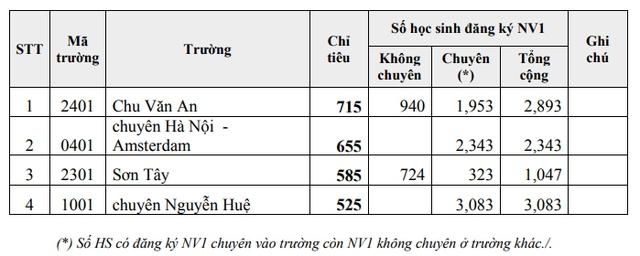 Hà Nội: Hơn 7.700 học sinh đăng ký nguyện vọng 1 vào lớp 10 chuyên - Ảnh 1.