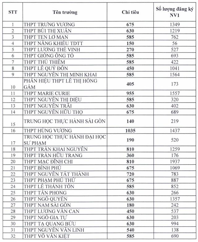 """TP. Hồ Chí Minh: Chi tiết tỉ lệ """"chọi"""" vào lớp 10 của 127 trường THPT - Ảnh 1."""
