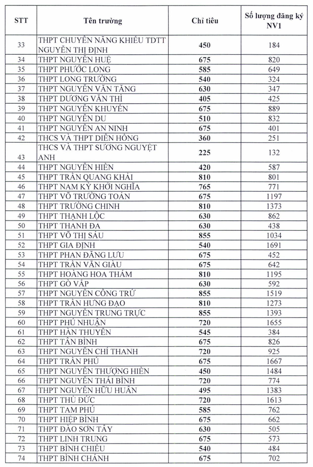 """TP. Hồ Chí Minh: Chi tiết tỉ lệ """"chọi"""" vào lớp 10 của 127 trường THPT - Ảnh 2."""