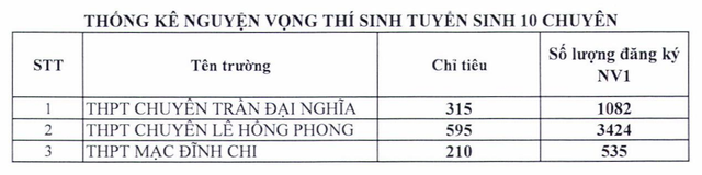 """TP. Hồ Chí Minh: Chi tiết tỉ lệ """"chọi"""" vào lớp 10 của 127 trường THPT - Ảnh 4."""