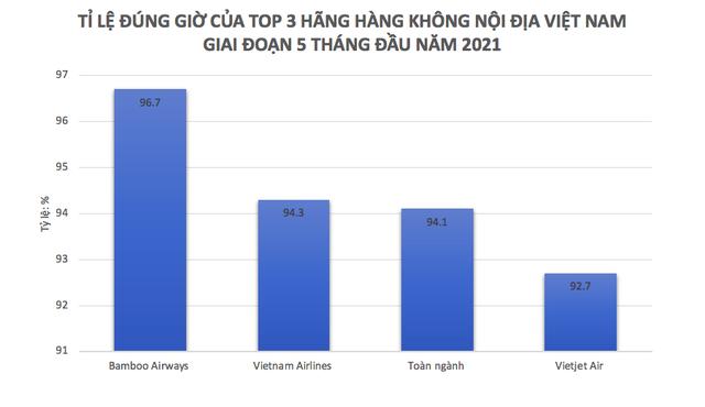 Bamboo Airways giữ vững vị trí hãng bay đúng giờ nhất, ít chậm hủy chuyến nhất 5 tháng đầu năm - Ảnh 1.