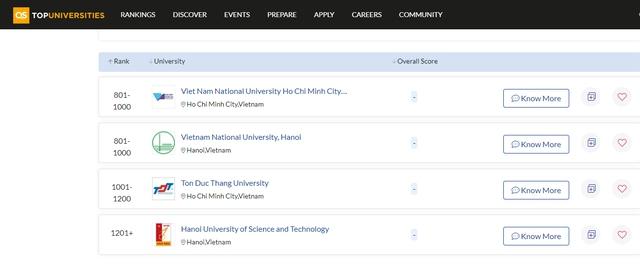 Việt Nam có 4 cơ sở giáo dục đại học lọt top xếp hạng QS WUR 2022 - Ảnh 1.