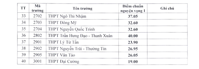 Mới nhất: Hà Nội hạ điểm chuẩn vào lớp 10 của 40 trường THPT công lập  - Ảnh 2.