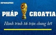 Hành trình đến trận chung kết và lịch sử đối đầu giữa Pháp - Croatia