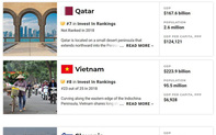 Việt Nam lọt top 10 quốc gia tốt nhất thế giới để đầu tư