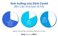 Ngành bán lẻ: Khó khăn và cơ hội chuyển mình trong mùa Covid 19