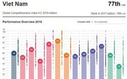 Việt Nam đứng đâu trong bảng xếp hạng cạnh tranh toàn cầu?