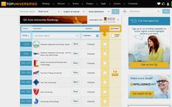 Lần đầu tiên 7 trường đại học Việt Nam lọt top các trường đại học hàng đầu Châu Á