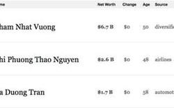 Ông Long Hoà Phát bị loại khỏi danh sách tỷ phú Forbes