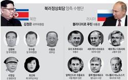 Vén màn lộ diện các gương mặt tham gia thượng đỉnh Nga-Triều?