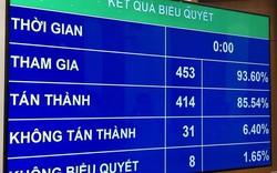 Sau rất nhiều băn khoăn, 85,54% đại biểu đồng ý thông qua Luật Giáo dục sửa đổi