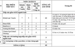 Đà Nẵng: Các trường hợp tiếp xúc gần với 2 du khách người Anh mắc Covid-19 đều cho kết quả âm tính