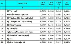 Bộ VHTTDL giữ vị trí top 3 bảng xếp hạng về mức độ sẵn sàng cho phát triển và ứng dụng CNTT-TT (Vietnam ICT Index 2020)