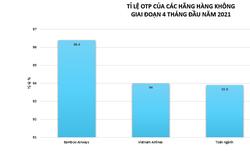 Cách biệt lớn trong tỷ lệ hoãn, hủy chuyến giữa các hãng bay Việt trong 4 tháng đầu năm