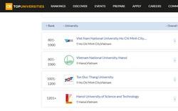 Việt Nam có 4 cơ sở giáo dục đại học lọt top xếp hạng QS WUR 2022