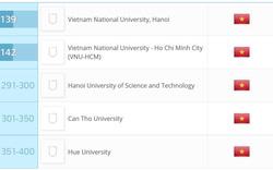 ĐH Quốc gia Hà Nội vẫn giữ vị trí 139 trong bảng xếp hạng đại học châu Á 2017