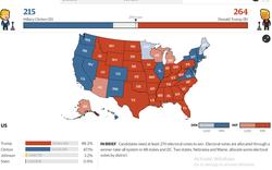 Kết quả bầu cử Mỹ:  Trump đã trở thành chủ nhân Nhà Trắng