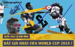 Tiếp lửa kèo Pháp - Tây Ban Nha với đội hình đắt giá nhất World Cup 2018