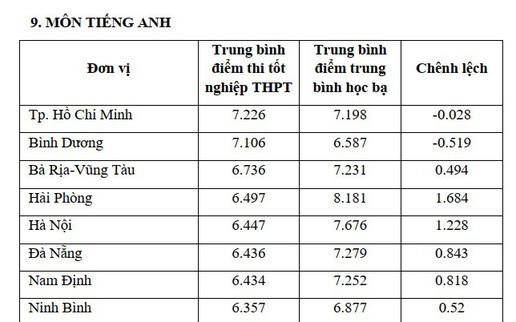Đối sánh điểm thi THPT và điểm học bạ lớp 12 của học sinh 63 tỉnh thành cả nước