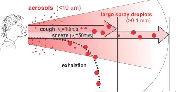 2 địa điểm có nguy cơ lây nhiễm virus SARS-CoV-2 mà bạn cần đề phòng