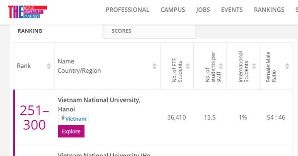 Ba trường của Việt Nam lọt top đại học hàng đầu ở các nền kinh tế mới nổi